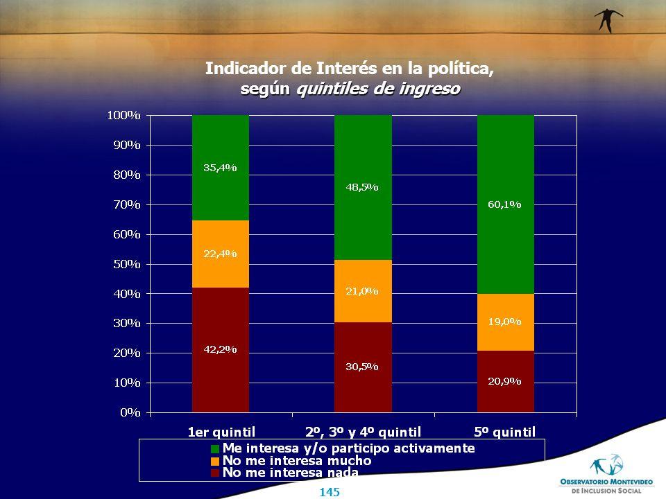 145 Indicador de Interés en la política, según quintiles de ingreso