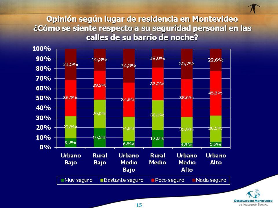 15 Opinión según lugar de residencia en Montevideo ¿Cómo se siente respecto a su seguridad personal en las calles de su barrio de noche