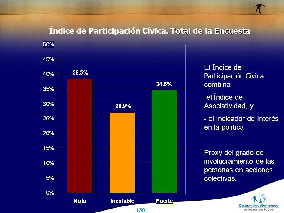 150. Total de la Encuesta Índice de Participación Cívica.
