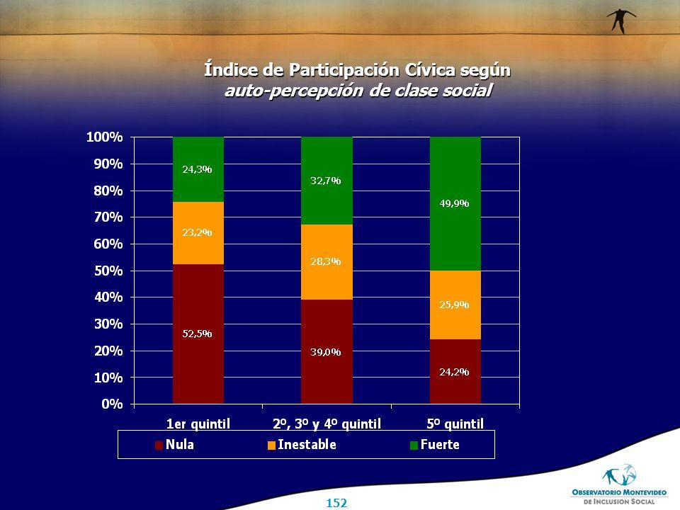 152 Índice de Participación Cívica según auto-percepción de clase social