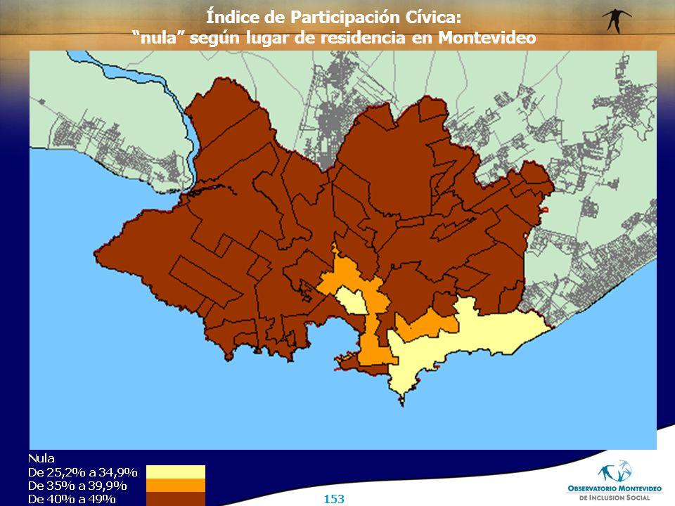 153 Índice de Participación Cívica: nula según lugar de residencia en Montevideo