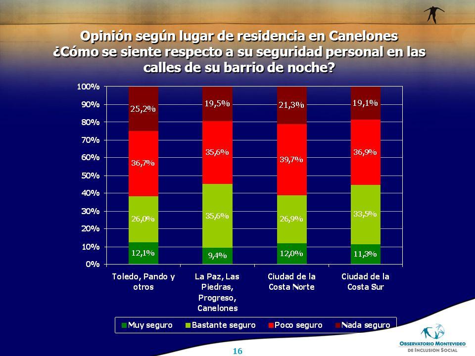 16 Opinión según lugar de residencia en Canelones ¿Cómo se siente respecto a su seguridad personal en las calles de su barrio de noche