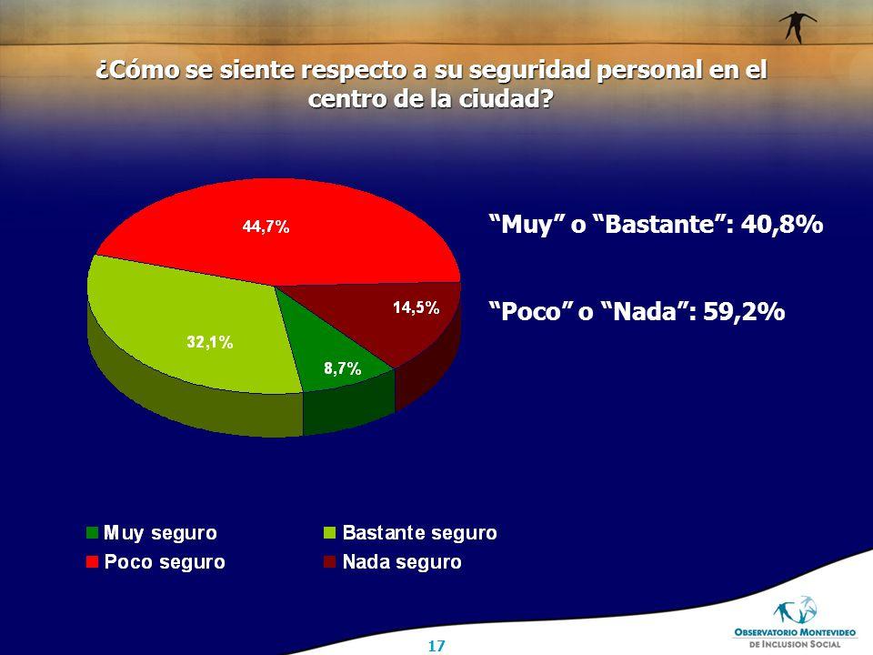 17 Muy o Bastante : 40,8% Poco o Nada : 59,2% ¿Cómo se siente respecto a su seguridad personal en el centro de la ciudad