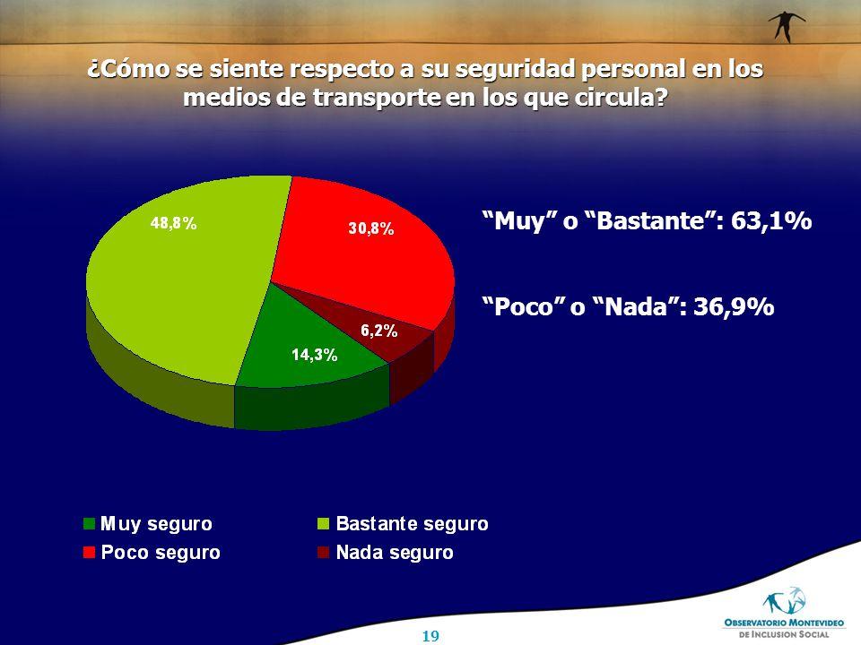 19 Muy o Bastante : 63,1% Poco o Nada : 36,9% ¿Cómo se siente respecto a su seguridad personal en los medios de transporte en los que circula