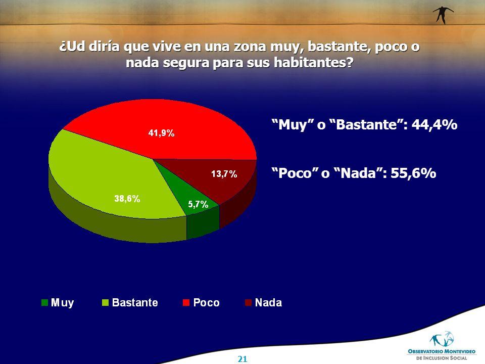 21 Muy o Bastante : 44,4% Poco o Nada : 55,6% ¿Ud diría que vive en una zona muy, bastante, poco o nada segura para sus habitantes