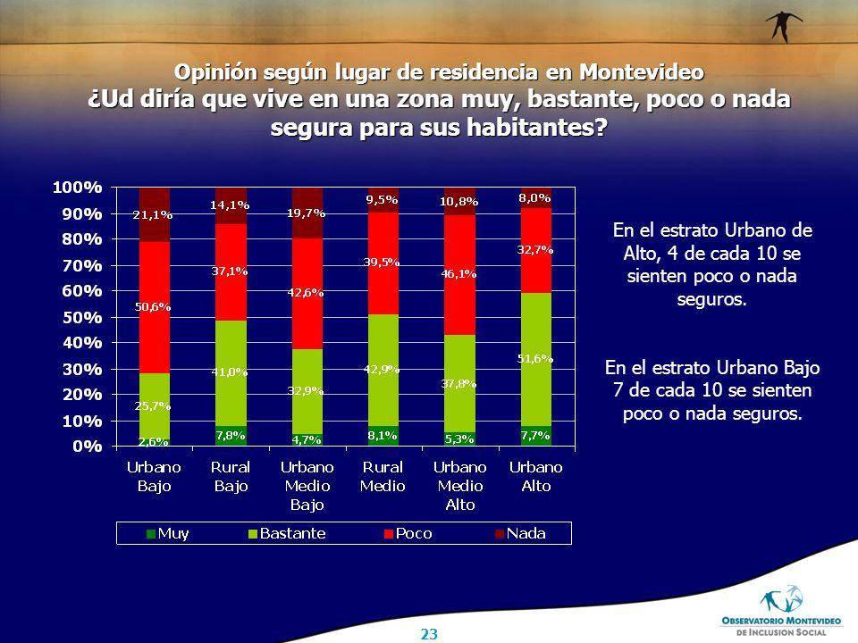 23 Opinión según lugar de residencia en Montevideo ¿Ud diría que vive en una zona muy, bastante, poco o nada segura para sus habitantes.