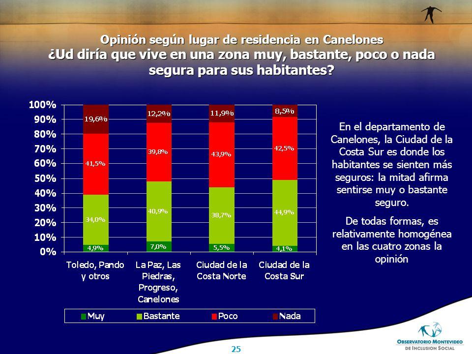 25 Opinión según lugar de residencia en Canelones ¿Ud diría que vive en una zona muy, bastante, poco o nada segura para sus habitantes.
