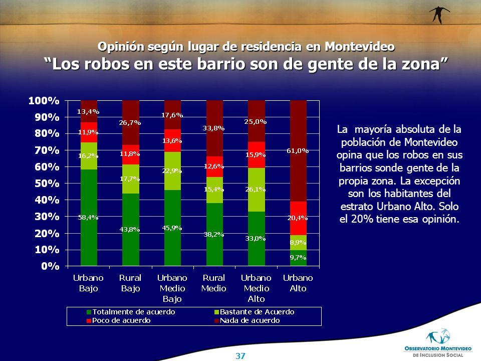 37 Opinión según lugar de residencia en Montevideo Los robos en este barrio son de gente de la zona La mayoría absoluta de la población de Montevideo opina que los robos en sus barrios sonde gente de la propia zona.