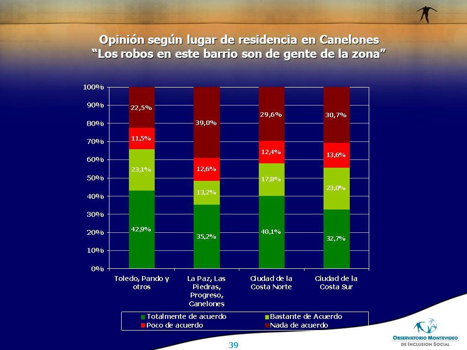 39 Opinión según lugar de residencia en Canelones Los robos en este barrio son de gente de la zona