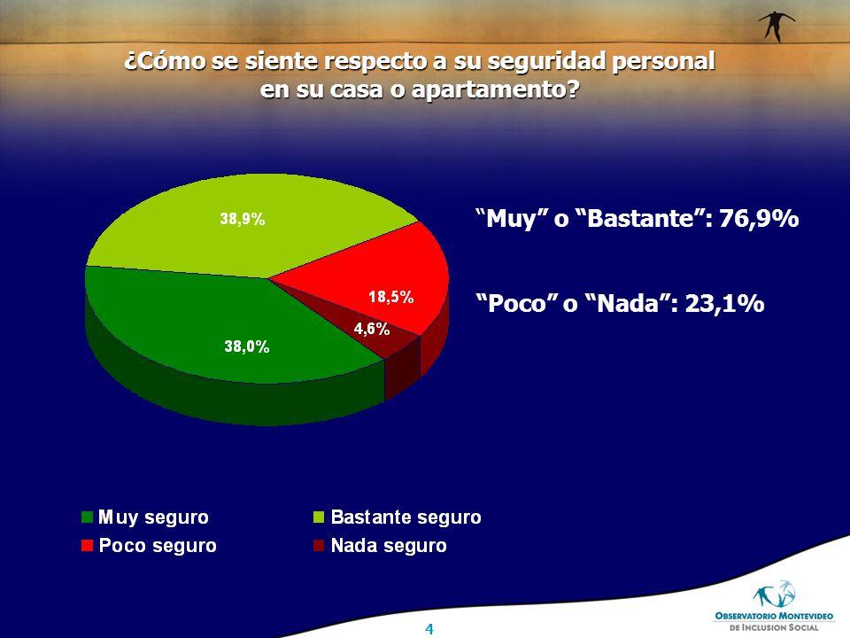 4 Muy o Bastante : 76,9% Poco o Nada : 23,1% ¿Cómo se siente respecto a su seguridad personal en su casa o apartamento