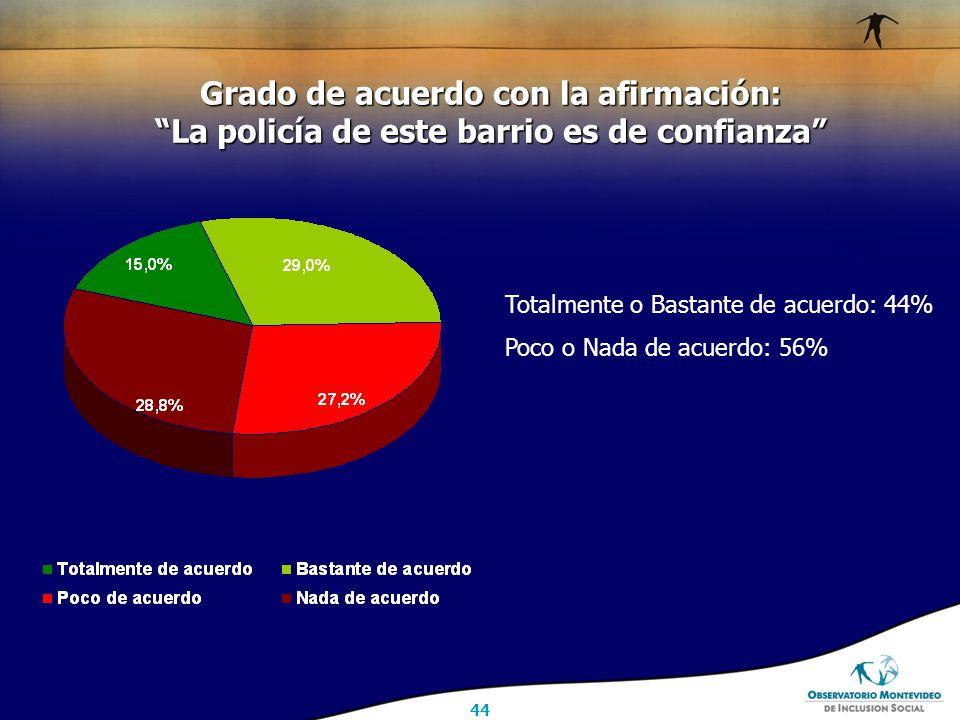 44 Grado de acuerdo con la afirmación: La policía de este barrio es de confianza Totalmente o Bastante de acuerdo: 44% Poco o Nada de acuerdo: 56%