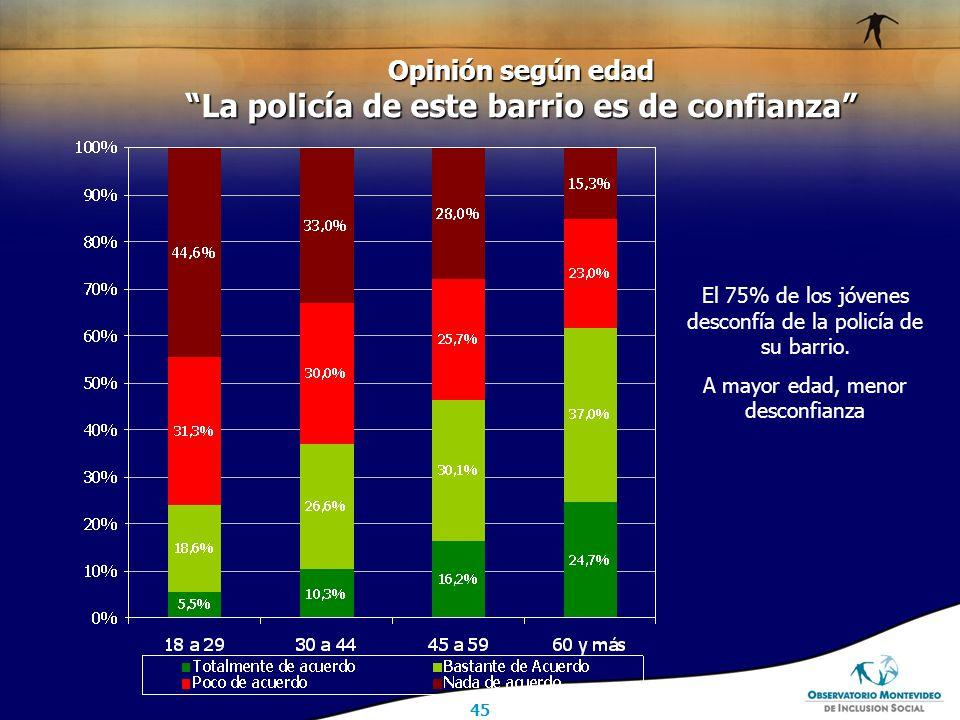 45 Opinión según edad La policía de este barrio es de confianza El 75% de los jóvenes desconfía de la policía de su barrio.