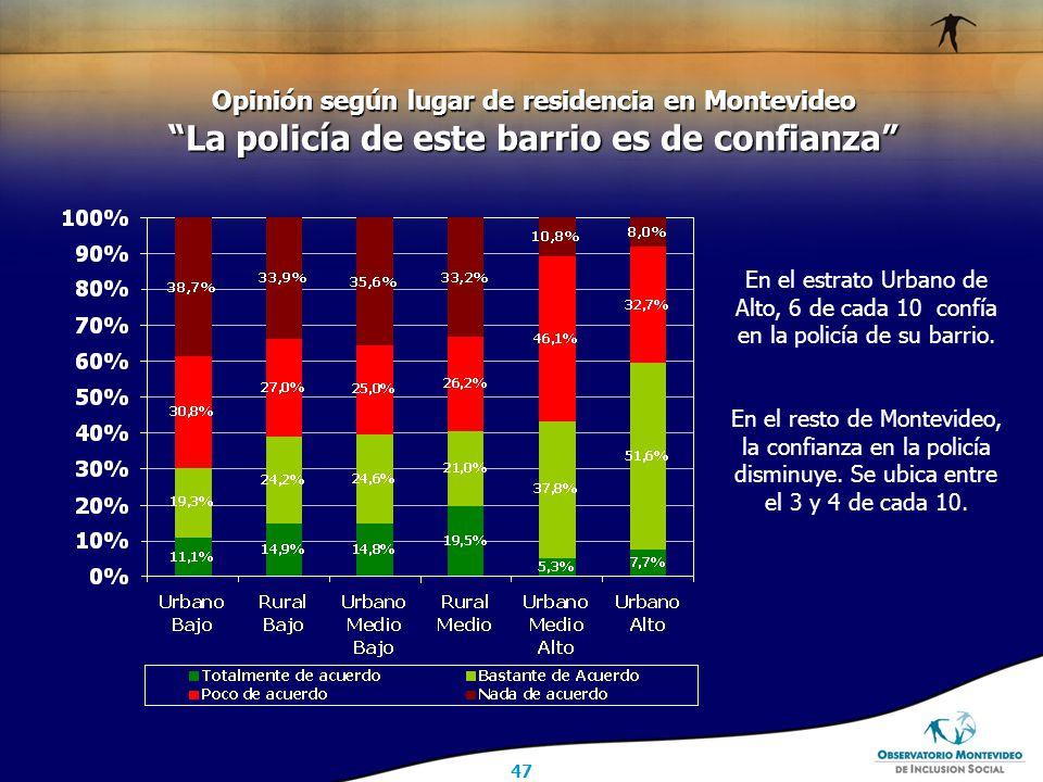 47 Opinión según lugar de residencia en Montevideo La policía de este barrio es de confianza En el estrato Urbano de Alto, 6 de cada 10 confía en la policía de su barrio.