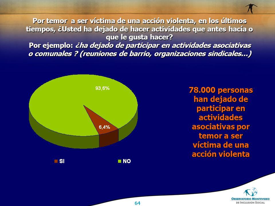 64 Por temor a ser víctima de una acción violenta, en los últimos tiempos, ¿Usted ha dejado de hacer actividades que antes hacía o que le gusta hacer.