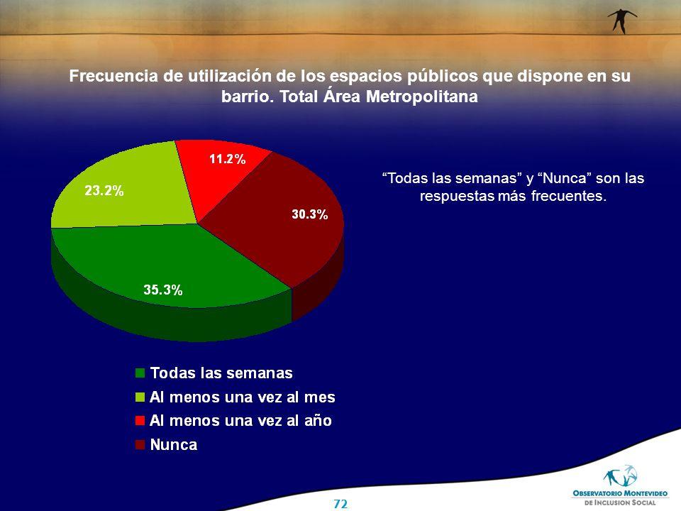 72 Frecuencia de utilización de los espacios públicos que dispone en su barrio.