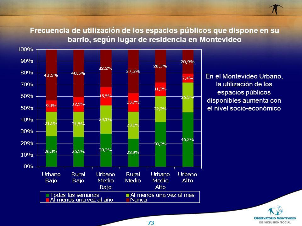 73 Frecuencia de utilización de los espacios públicos que dispone en su barrio, según lugar de residencia en Montevideo En el Montevideo Urbano, la utilización de los espacios públicos disponibles aumenta con el nivel socio-económico