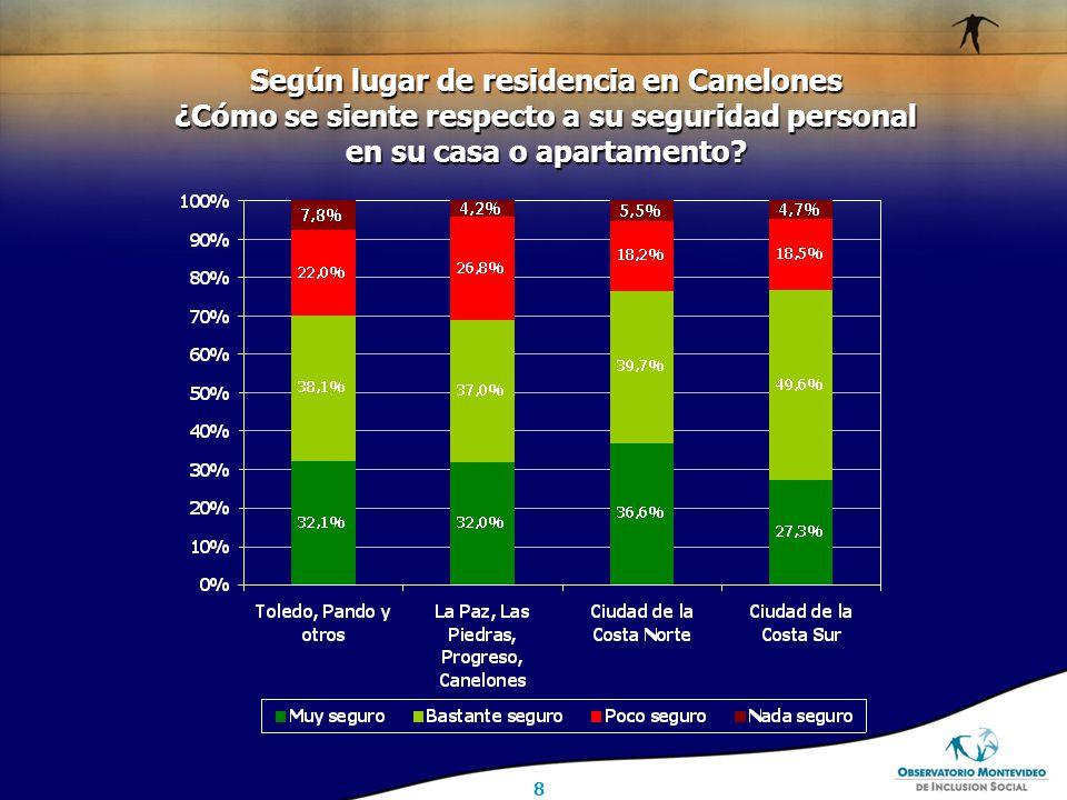 8 Según lugar de residencia en Canelones ¿Cómo se siente respecto a su seguridad personal en su casa o apartamento
