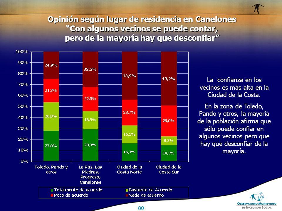 80 Opinión según lugar de residencia en Canelones Con algunos vecinos se puede contar, pero de la mayoría hay que desconfiar La confianza en los vecinos es más alta en la Ciudad de la Costa.