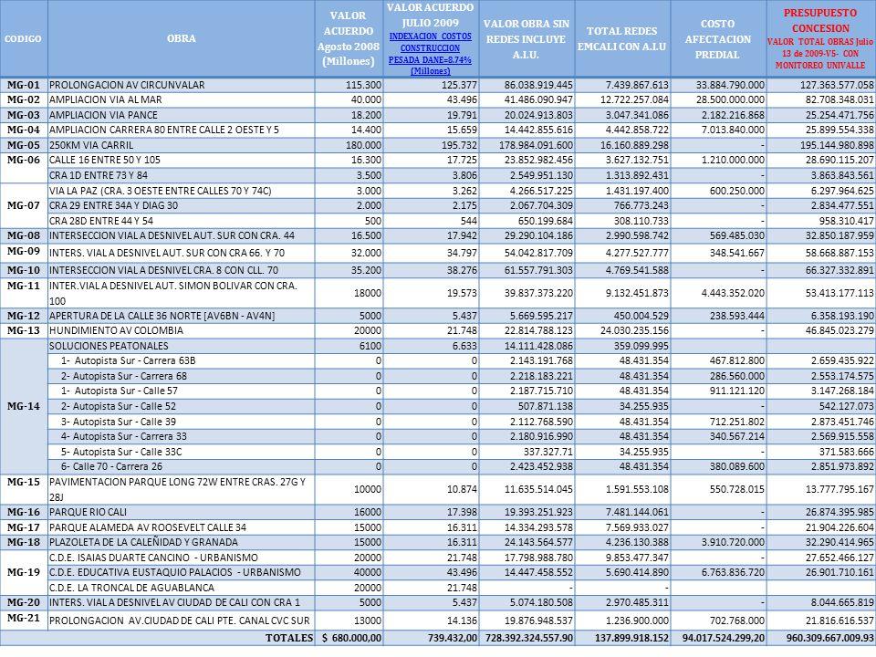 CODIGO OBRA VALOR ACUERDO Agosto 2008 (Millones) VALOR ACUERDO JULIO 2009 INDEXACION COSTOS CONSTRUCCION PESADA DANE=8.74% (Millones) INDEXACION COSTOS CONSTRUCCION PESADA DANE=8.74% (Millones) VALOR OBRA SIN REDES INCLUYE A.I.U.