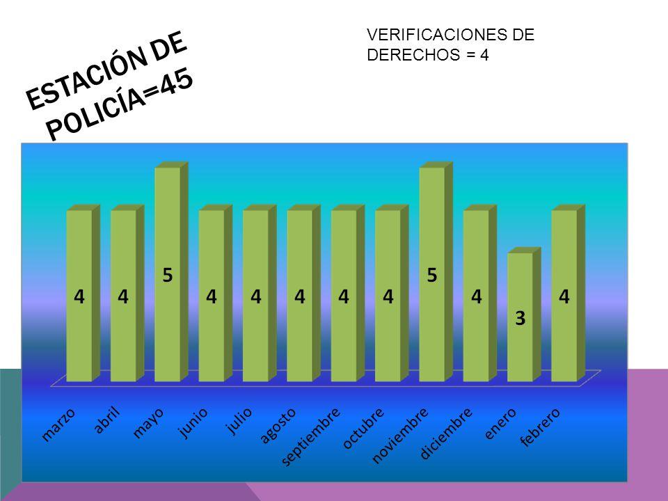 ESTACIÓN DE POLICÍA=45 VERIFICACIONES DE DERECHOS = 4
