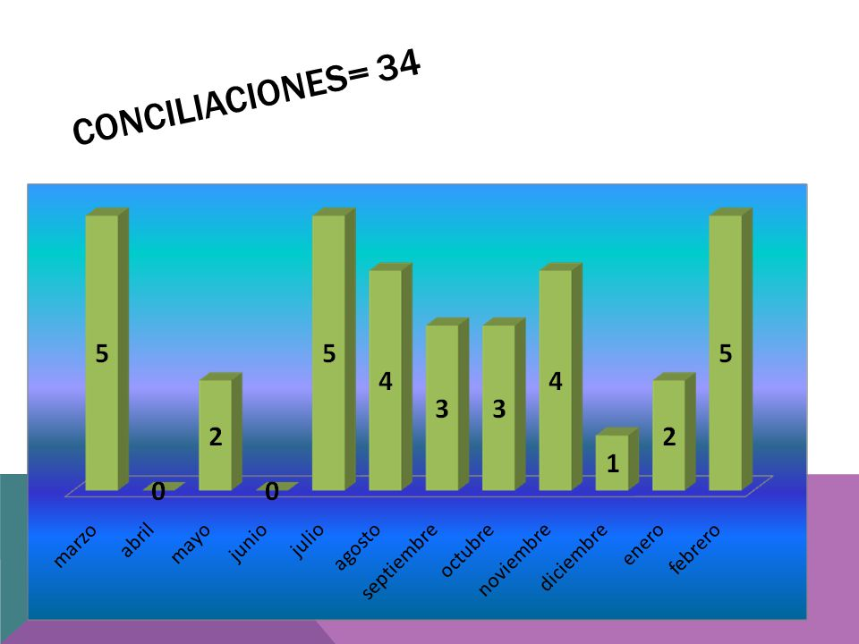 CONCILIACIONES= 34