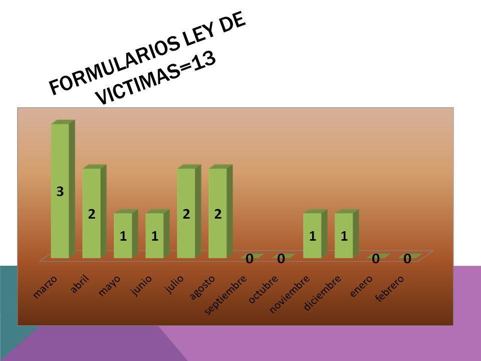 FORMULARIOS LEY DE VICTIMAS=13