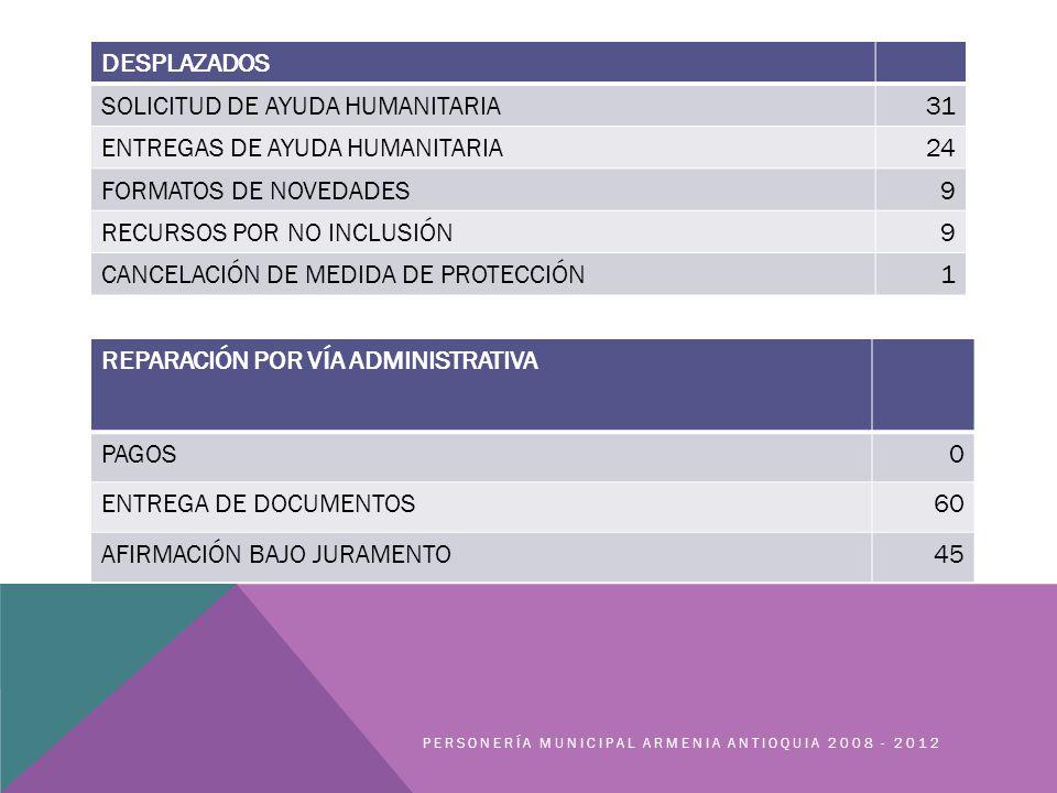 PERSONERÍA MUNICIPAL ARMENIA ANTIOQUIA 2008 - 2012 DESPLAZADOS SOLICITUD DE AYUDA HUMANITARIA31 ENTREGAS DE AYUDA HUMANITARIA24 FORMATOS DE NOVEDADES9 RECURSOS POR NO INCLUSIÓN9 CANCELACIÓN DE MEDIDA DE PROTECCIÓN1 REPARACIÓN POR VÍA ADMINISTRATIVA PAGOS0 ENTREGA DE DOCUMENTOS60 AFIRMACIÓN BAJO JURAMENTO45