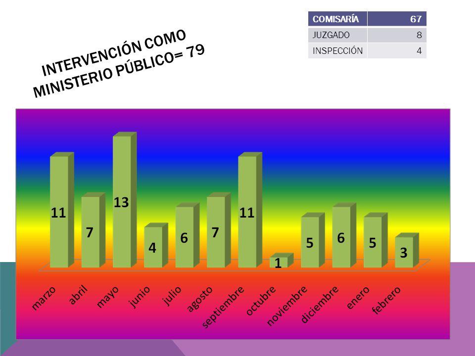 INTERVENCIÓN COMO MINISTERIO PÚBLICO= 79 COMISARÍA67 JUZGADO8 INSPECCIÓN4