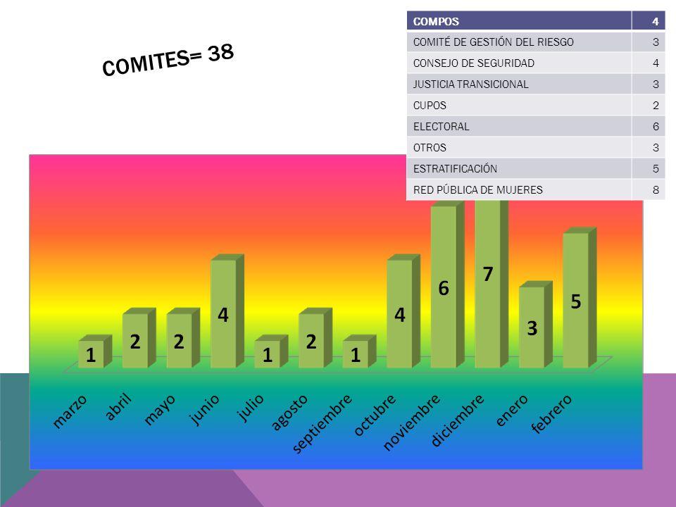 COMITES= 38 COMPOS4 COMITÉ DE GESTIÓN DEL RIESGO3 CONSEJO DE SEGURIDAD4 JUSTICIA TRANSICIONAL3 CUPOS2 ELECTORAL6 OTROS3 ESTRATIFICACIÓN5 RED PÚBLICA DE MUJERES8