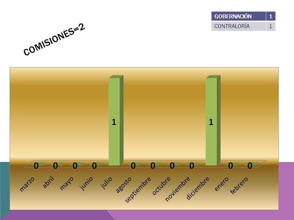 COMISIONES=2 GOBERNACIÓN1 CONTRALORÍA1