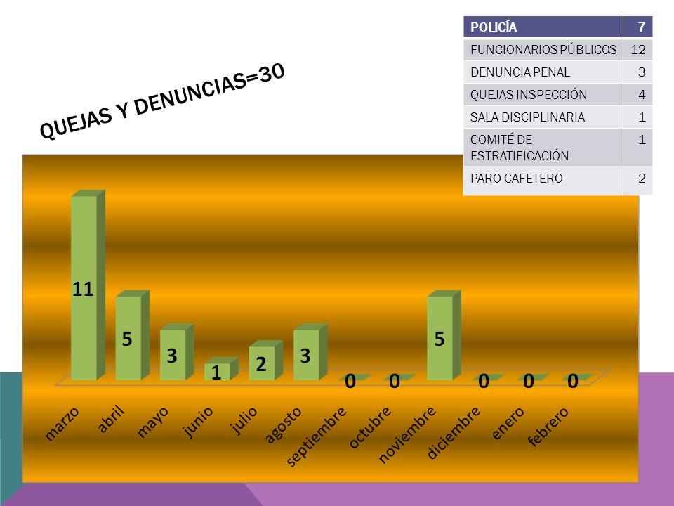 QUEJAS Y DENUNCIAS=30 POLICÍA7 FUNCIONARIOS PÚBLICOS12 DENUNCIA PENAL3 QUEJAS INSPECCIÓN4 SALA DISCIPLINARIA1 COMITÉ DE ESTRATIFICACIÓN 1 PARO CAFETERO2