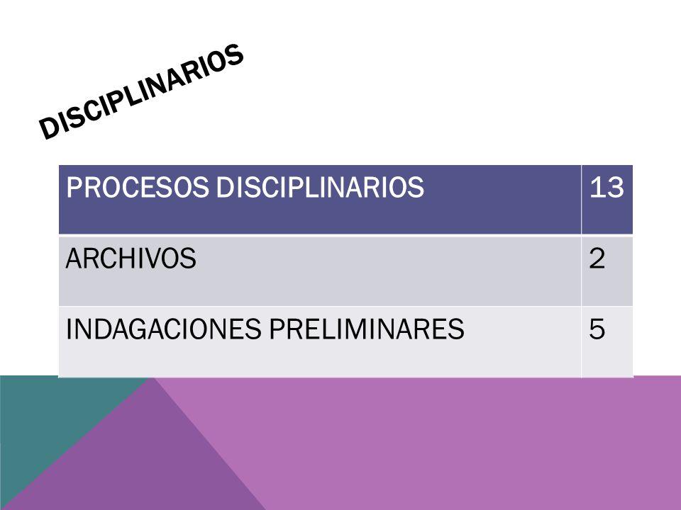 DISCIPLINARIOS PROCESOS DISCIPLINARIOS13 ARCHIVOS2 INDAGACIONES PRELIMINARES5