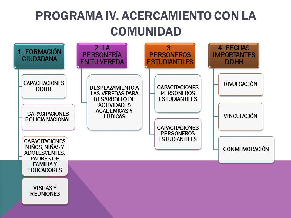 PROGRAMA IV. ACERCAMIENTO CON LA COMUNIDAD 1.