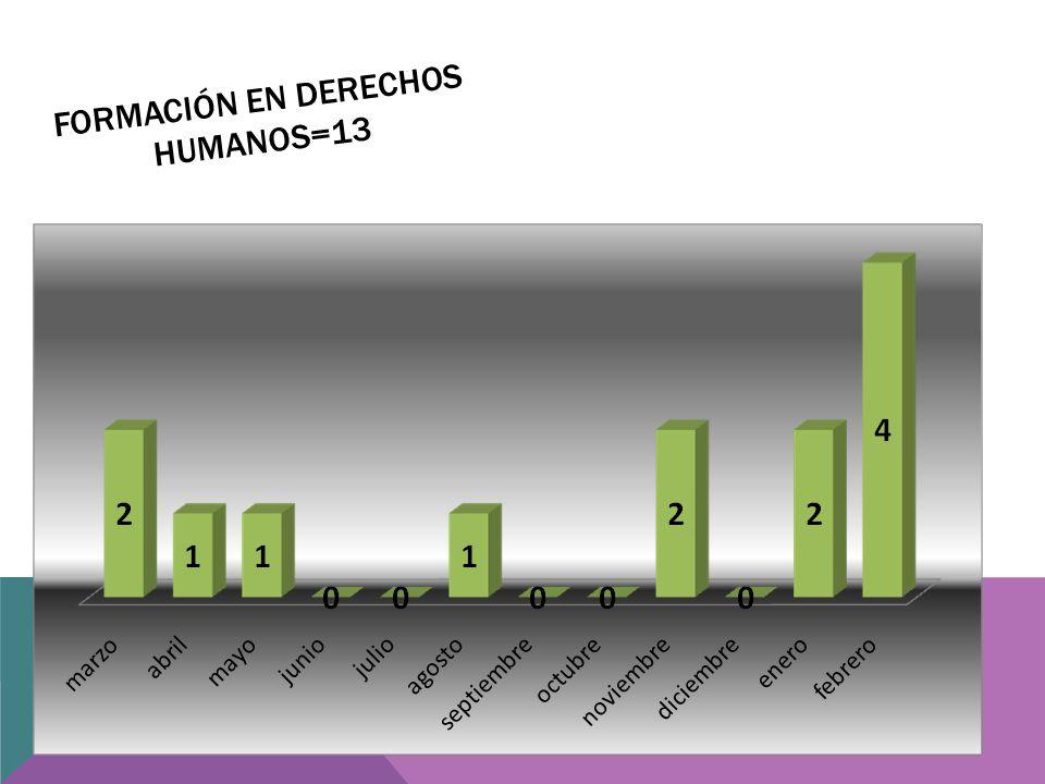 FORMACIÓN EN DERECHOS HUMANOS=13