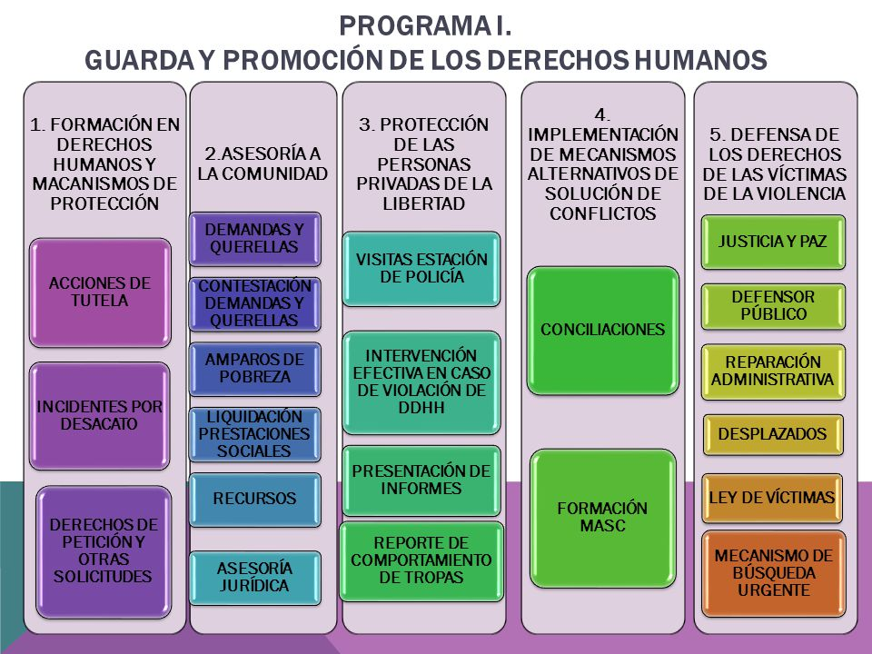 PROGRAMA I. GUARDA Y PROMOCIÓN DE LOS DERECHOS HUMANOS 1.