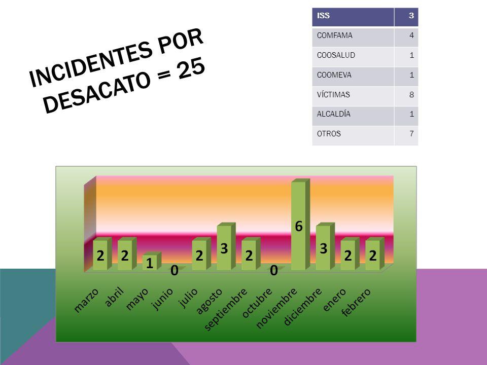 INCIDENTES POR DESACATO = 25 ISS3 COMFAMA4 COOSALUD1 COOMEVA1 VÍCTIMAS8 ALCALDÍA1 OTROS7