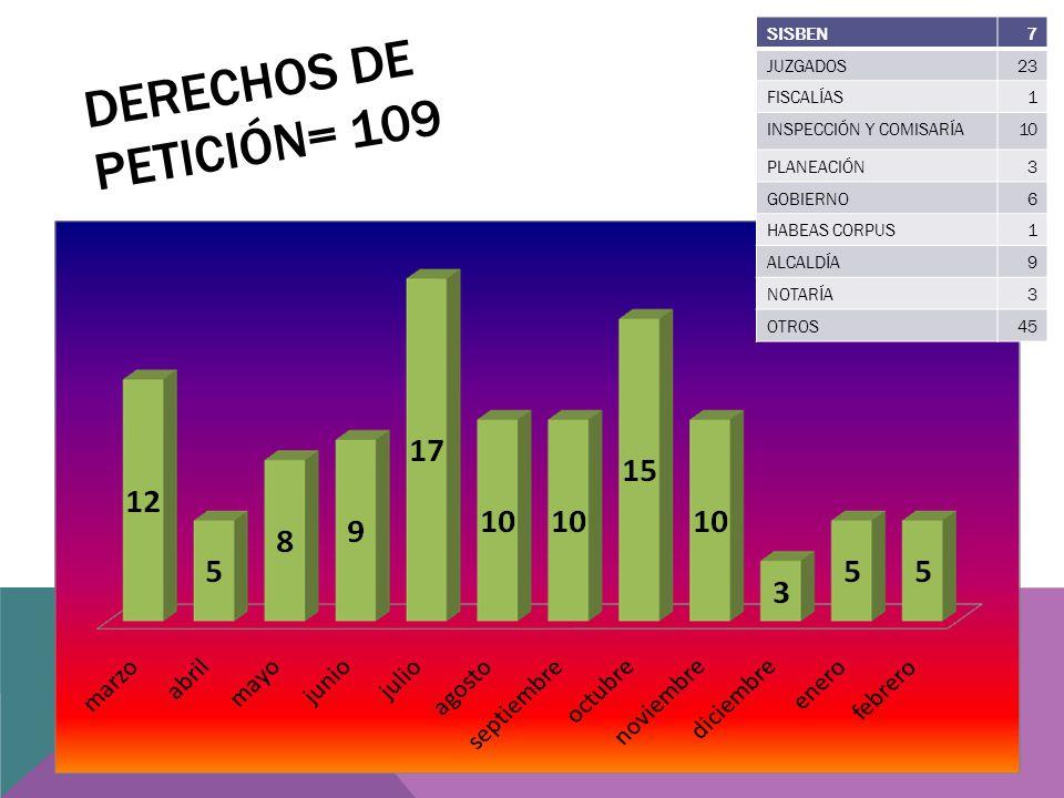 DERECHOS DE PETICIÓN= 109 SISBEN7 JUZGADOS23 FISCALÍAS1 INSPECCIÓN Y COMISARÍA10 PLANEACIÓN3 GOBIERNO6 HABEAS CORPUS1 ALCALDÍA9 NOTARÍA3 OTROS45
