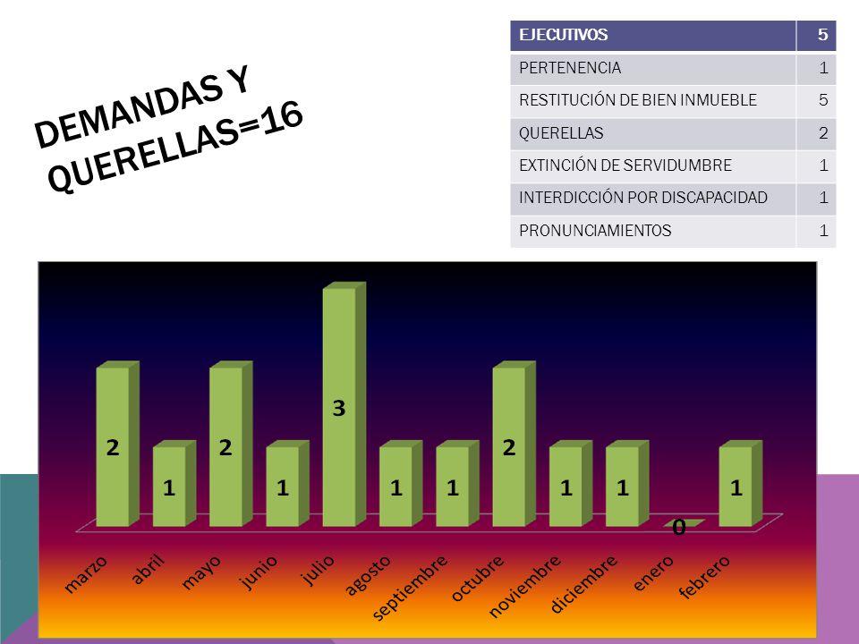 DEMANDAS Y QUERELLAS=16 EJECUTIVOS5 PERTENENCIA1 RESTITUCIÓN DE BIEN INMUEBLE5 QUERELLAS2 EXTINCIÓN DE SERVIDUMBRE1 INTERDICCIÓN POR DISCAPACIDAD1 PRONUNCIAMIENTOS1