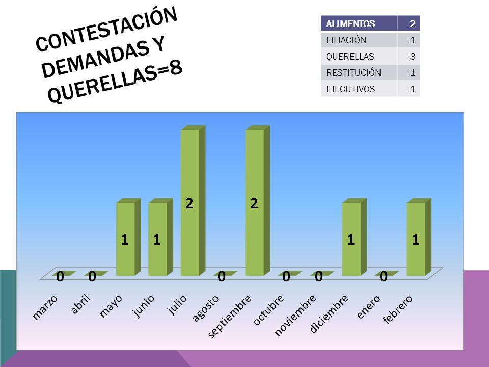 CONTESTACIÓN DEMANDAS Y QUERELLAS=8 ALIMENTOS2 FILIACIÓN1 QUERELLAS3 RESTITUCIÓN1 EJECUTIVOS1
