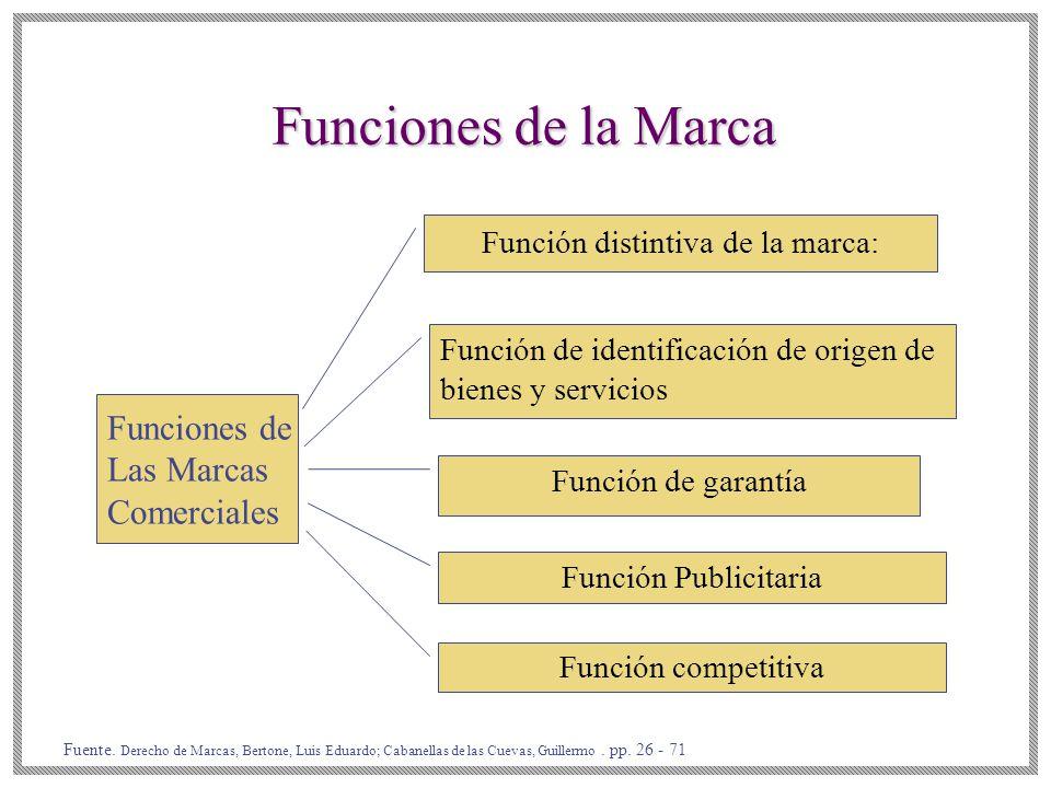 Funciones de la Marca Funciones de Las Marcas Comerciales Función distintiva de la marca: Función de identificación de origen de bienes y servicios Función de garantía Función Publicitaria Función competitiva Fuente.
