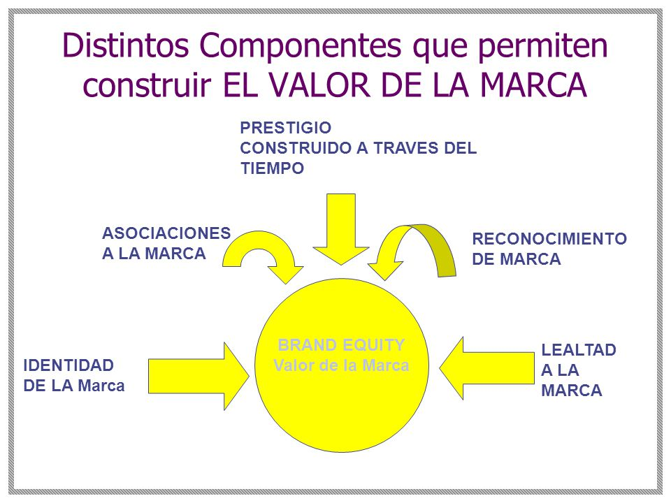 Distintos Componentes que permiten construir EL VALOR DE LA MARCA BRAND EQUITY Valor de la Marca LEALTAD A LA MARCA RECONOCIMIENTO DE MARCA ASOCIACIONES A LA MARCA IDENTIDAD DE LA Marca PRESTIGIO CONSTRUIDO A TRAVES DEL TIEMPO