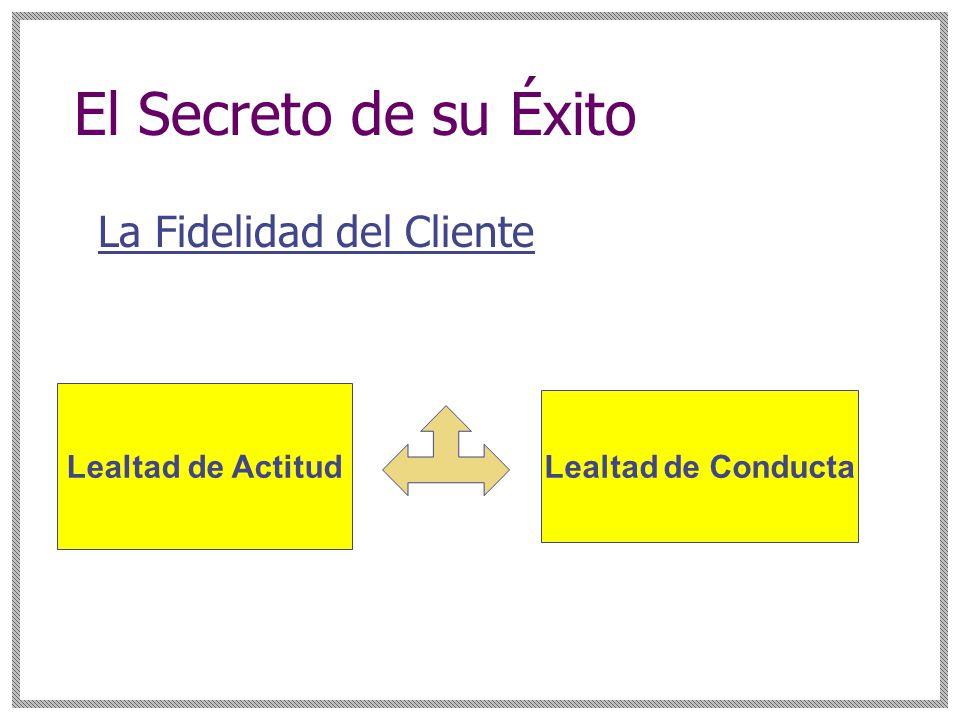 El Secreto de su Éxito La Fidelidad del Cliente Lealtad de Actitud Lealtad de Conducta