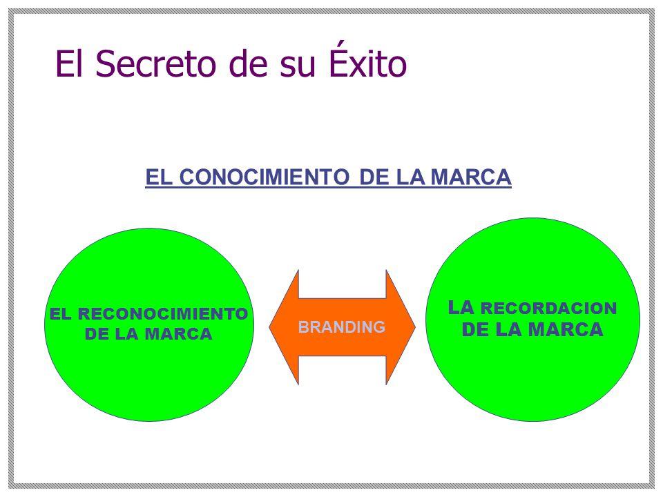 EL CONOCIMIENTO DE LA MARCA EL RECONOCIMIENTO DE LA MARCA LA RECORDACION DE LA MARCA BRANDING El Secreto de su Éxito
