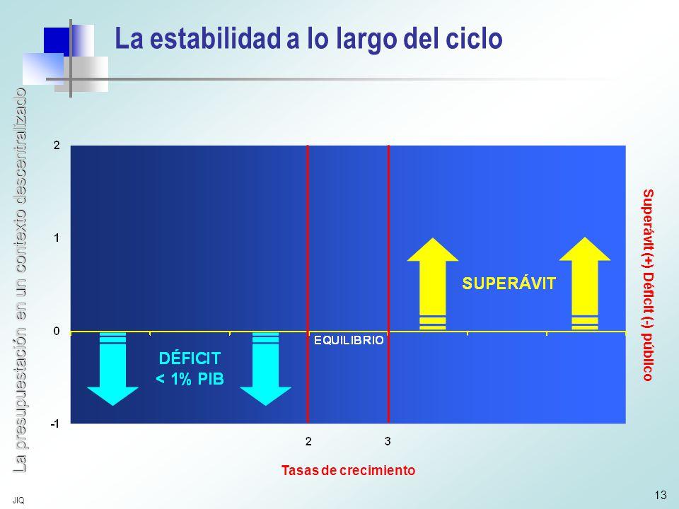 La presupuestación en un contexto descentralizado JIQ 13 La estabilidad a lo largo del ciclo Tasas de crecimiento Superávit (+) Déficit (-) público