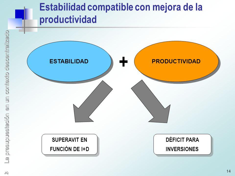 La presupuestación en un contexto descentralizado JIQ 14 Estabilidad compatible con mejora de la productividad ESTABILIDAD PRODUCTIVIDAD + SUPERAVIT EN FUNCIÓN DE I+D SUPERAVIT EN FUNCIÓN DE I+D DÉFICIT PARA INVERSIONES DÉFICIT PARA INVERSIONES