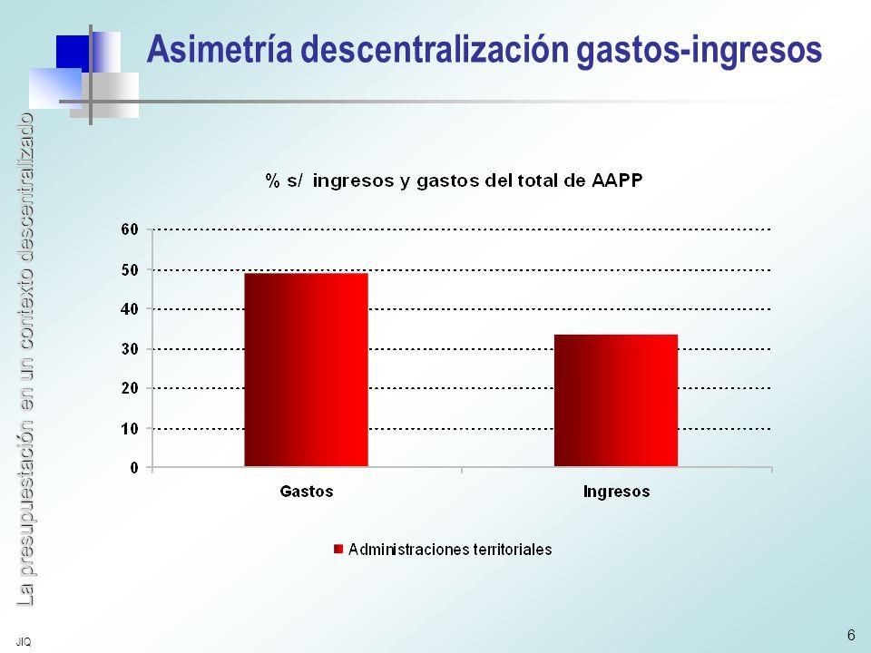 La presupuestación en un contexto descentralizado JIQ 6 Asimetría descentralización gastos-ingresos