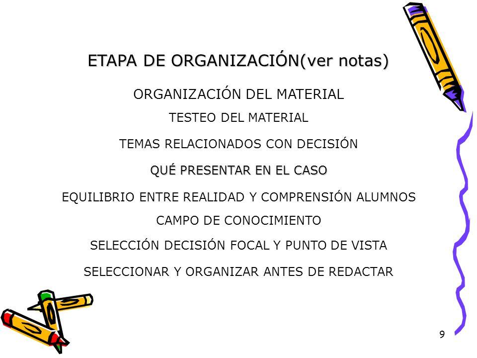 9 ETAPA DE ORGANIZACIÓN(ver notas) ORGANIZACIÓN DEL MATERIAL TESTEO DEL MATERIAL TEMAS RELACIONADOS CON DECISIÓN QUÉ PRESENTAR EN EL CASO EQUILIBRIO ENTRE REALIDAD Y COMPRENSIÓN ALUMNOS SELECCIÓN DECISIÓN FOCAL Y PUNTO DE VISTA CAMPO DE CONOCIMIENTO SELECCIONAR Y ORGANIZAR ANTES DE REDACTAR