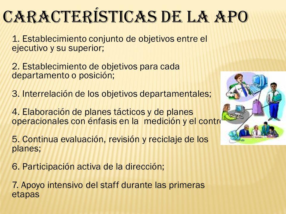 CARACTERÍSTICAS DE LA APO 1.