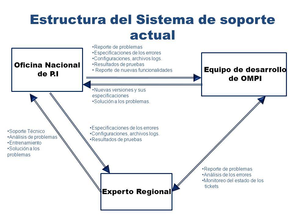Estructura del Sistema de soporte actual Nuevas versiones y sus especificaciones Solución a los problemas.