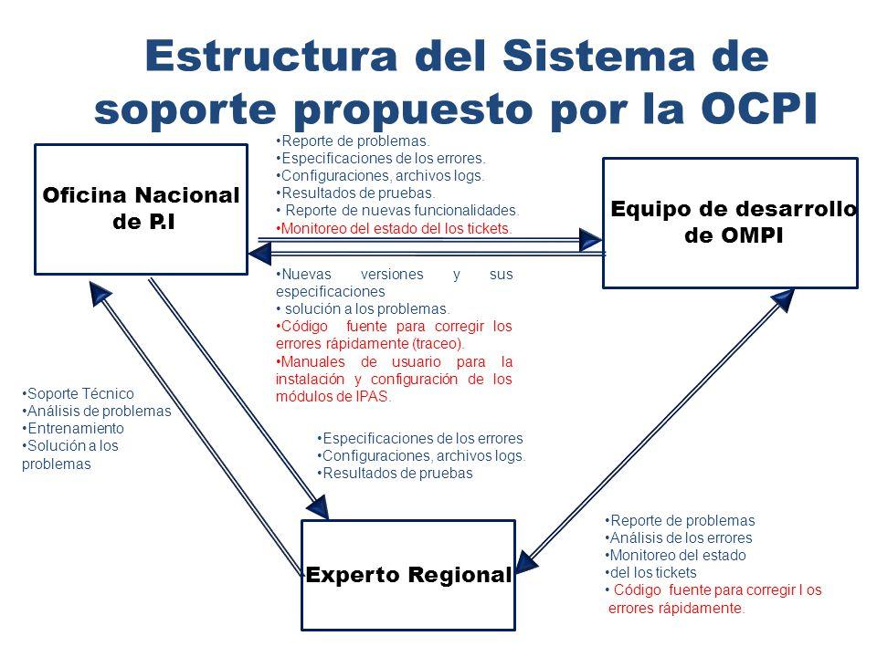 Estructura del Sistema de soporte propuesto por la OCPI Nuevas versiones y sus especificaciones solución a los problemas.